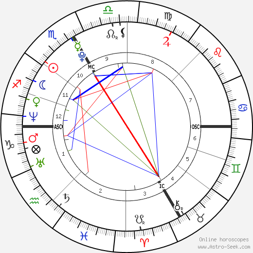 Paracelsus astro natal birth chart, Paracelsus horoscope, astrology