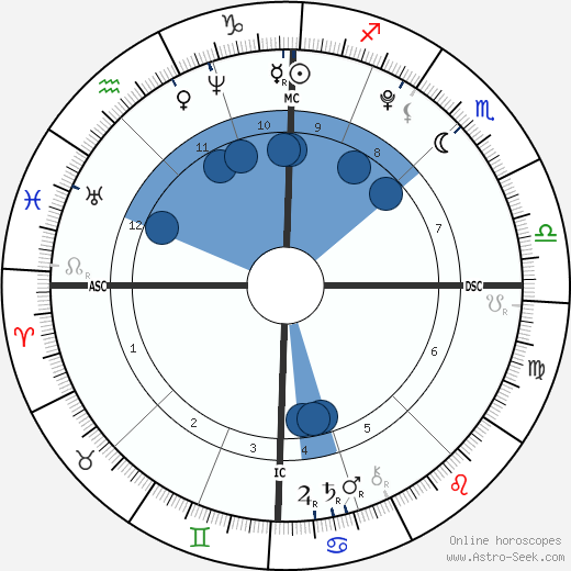 Nostradamus horoscope, astrology, sign, zodiac, date of birth, instagram