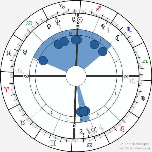 Nostradamus wikipedia, horoscope, astrology, instagram