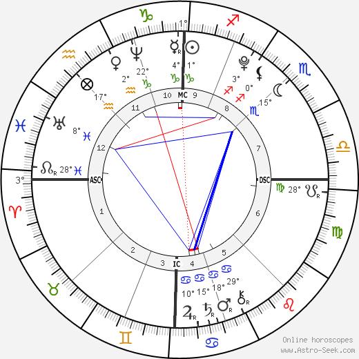 Nostradamus birth chart, biography, wikipedia 2019, 2020