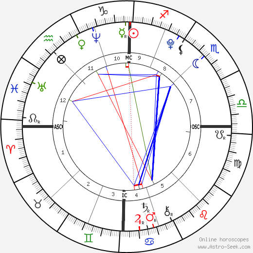 Nostradamus birth chart, Nostradamus astro natal horoscope, astrology