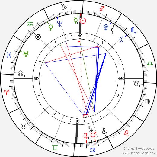 Nostradamus astro natal birth chart, Nostradamus horoscope, astrology
