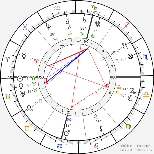 Queen Catherine de Medici birth chart, biography, wikipedia 2019, 2020