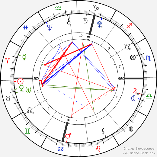 Queen Catherine de Medici astro natal birth chart, Queen Catherine de Medici horoscope, astrology
