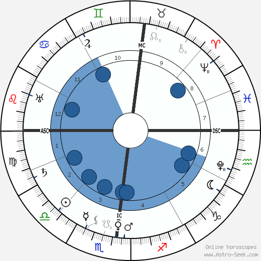 Charles Borromeo wikipedia, horoscope, astrology, instagram