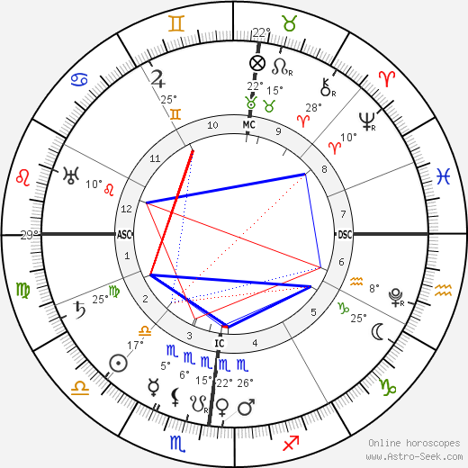 Charles Borromeo birth chart, biography, wikipedia 2019, 2020