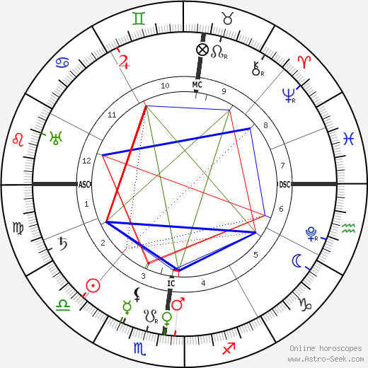 Charles Borromeo astro natal birth chart, Charles Borromeo horoscope, astrology