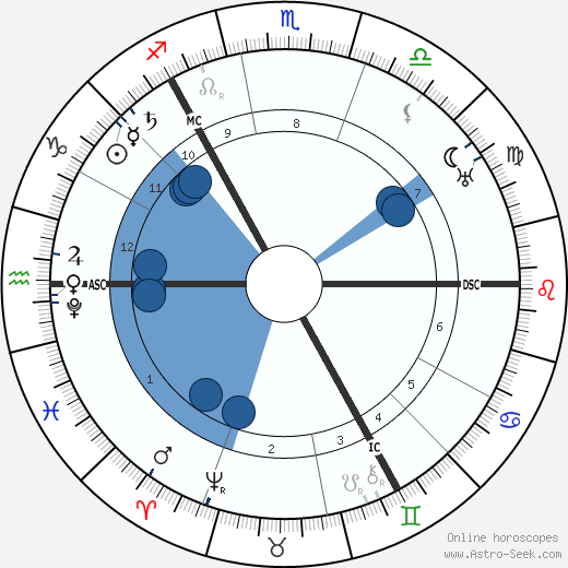 Tycho Brahe horoscope, astrology, sign, zodiac, date of birth, instagram