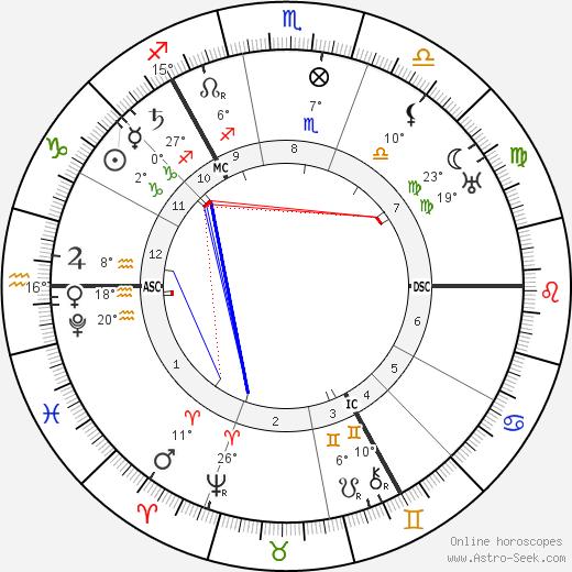 Tycho Brahe birth chart, biography, wikipedia 2019, 2020