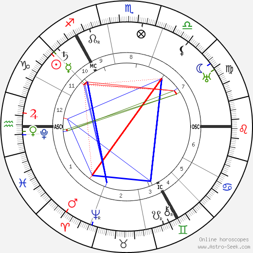 Tycho Brahe astro natal birth chart, Tycho Brahe horoscope, astrology