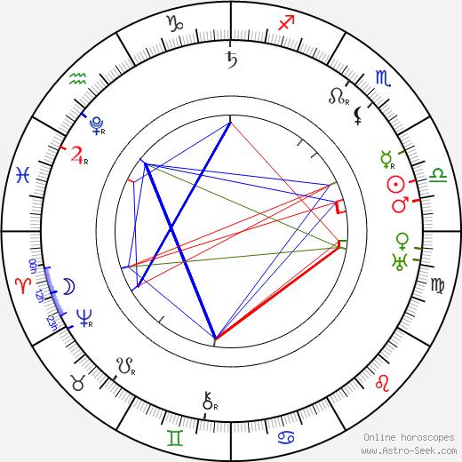 Miguel de Cervantes astro natal birth chart, Miguel de Cervantes horoscope, astrology