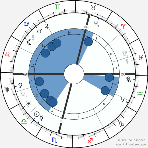 King of Sweden Charles IX wikipedia, horoscope, astrology, instagram