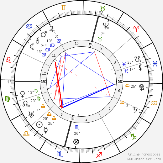 King of Sweden Charles IX birth chart, biography, wikipedia 2019, 2020