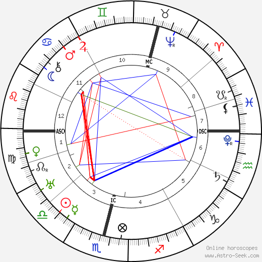 King of Sweden Charles IX birth chart, King of Sweden Charles IX astro natal horoscope, astrology