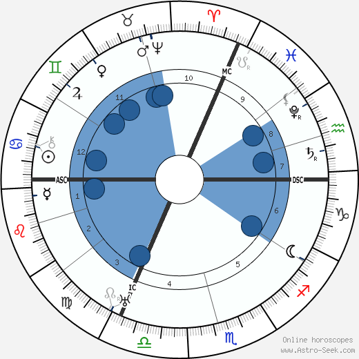 King of France Charles IX horoscope, astrology, sign, zodiac, date of birth, instagram