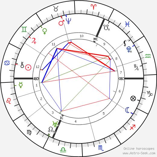 King of France Charles IX birth chart, King of France Charles IX astro natal horoscope, astrology