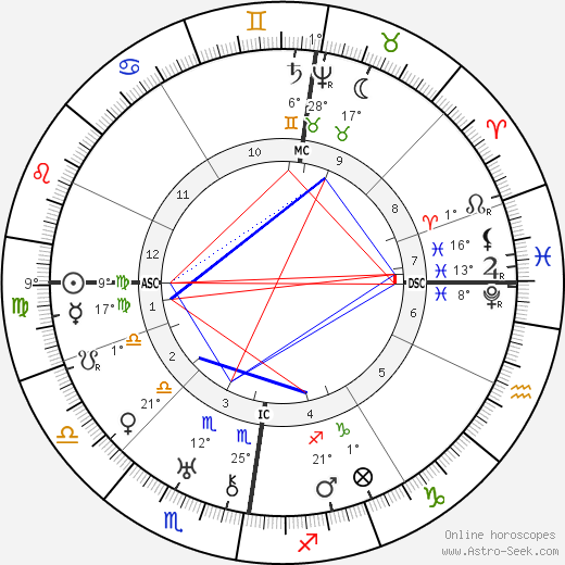 Sophia Brahe birth chart, biography, wikipedia 2019, 2020