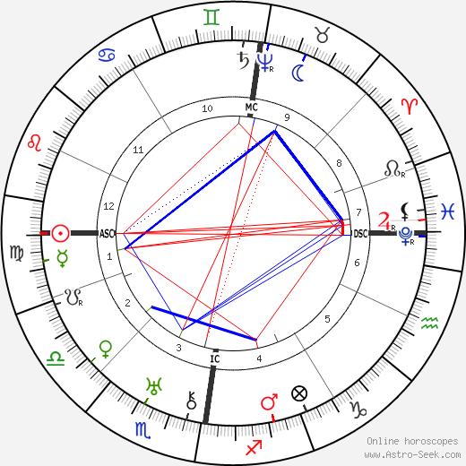 Sophia Brahe birth chart, Sophia Brahe astro natal horoscope, astrology