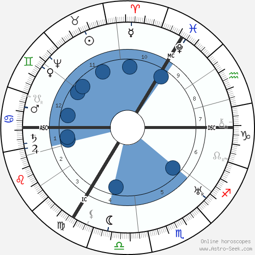 William Shakespeare horoscope, astrology, sign, zodiac, date of birth, instagram