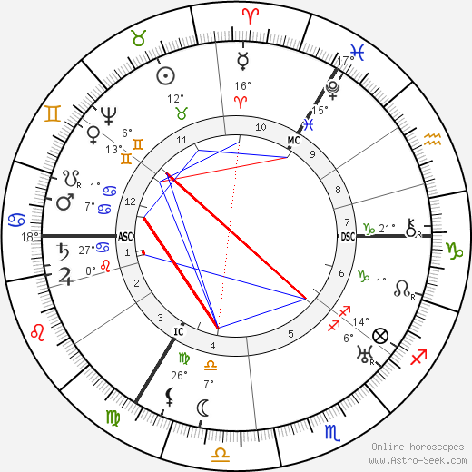 William Shakespeare birth chart, biography, wikipedia 2019, 2020