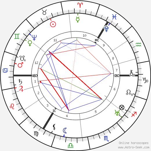 William Shakespeare astro natal birth chart, William Shakespeare horoscope, astrology