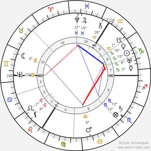 Johannes Kepler birth chart, biography, wikipedia 2019, 2020