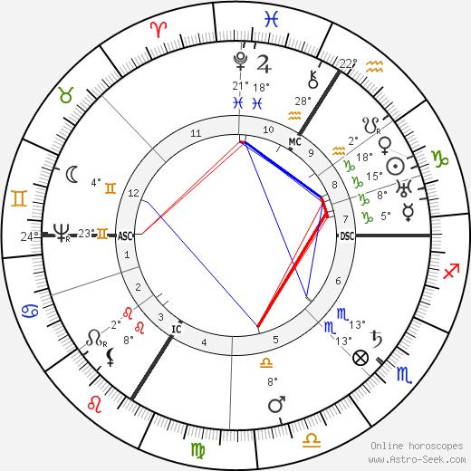 Johannes Kepler birth chart, biography, wikipedia 2016, 2017