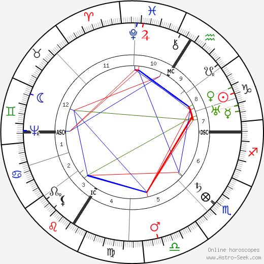 Johannes Kepler horoscope, astrology, Johannes Kepler astro natal birth chart