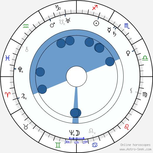 Vilém Slavata z Chlumu a Košumberka wikipedia, horoscope, astrology, instagram