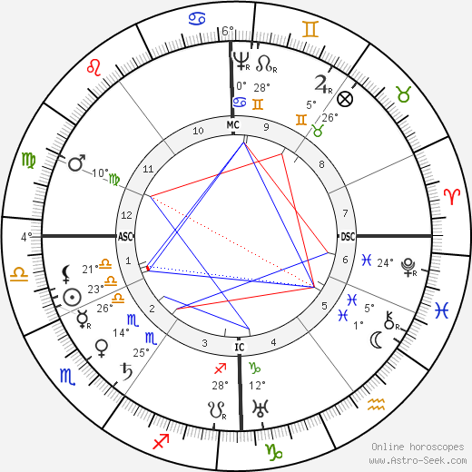 William Laud birth chart, biography, wikipedia 2018, 2019