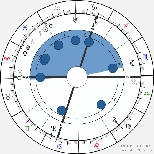 Robert Burton wikipedia, horoscope, astrology, instagram
