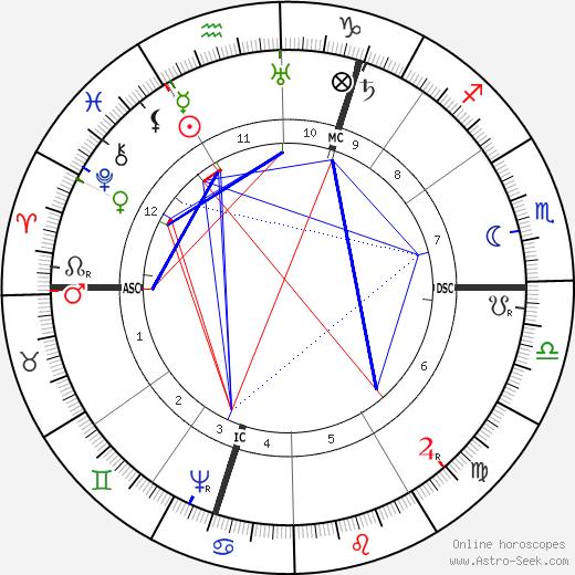 Robert Burton astro natal birth chart, Robert Burton horoscope, astrology