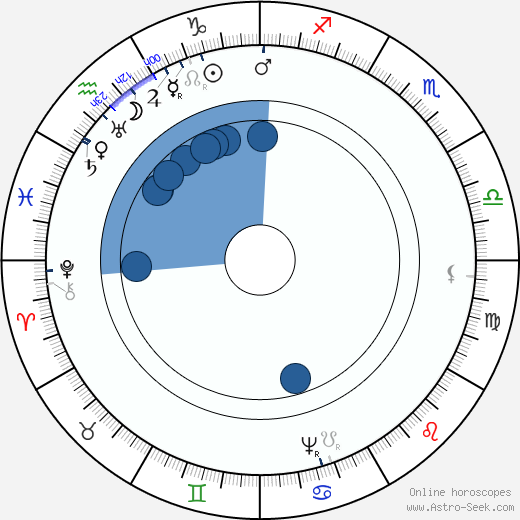 Jaroslav Bořita z Martinic horoscope, astrology, sign, zodiac, date of birth, instagram