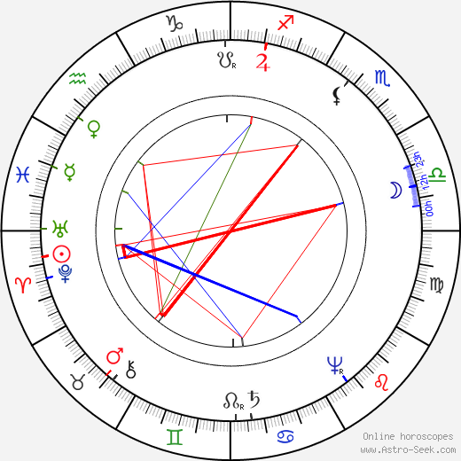John Amos Comenius birth chart, John Amos Comenius astro natal horoscope, astrology