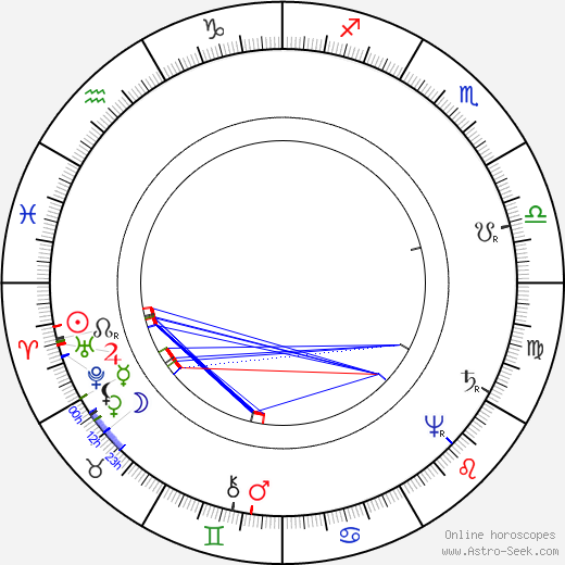 René Descartes astro natal birth chart, René Descartes horoscope, astrology