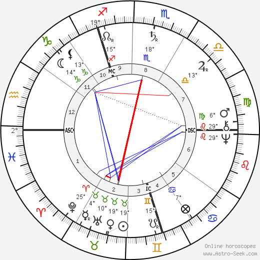 William Lilly birth chart, biography, wikipedia 2018, 2019