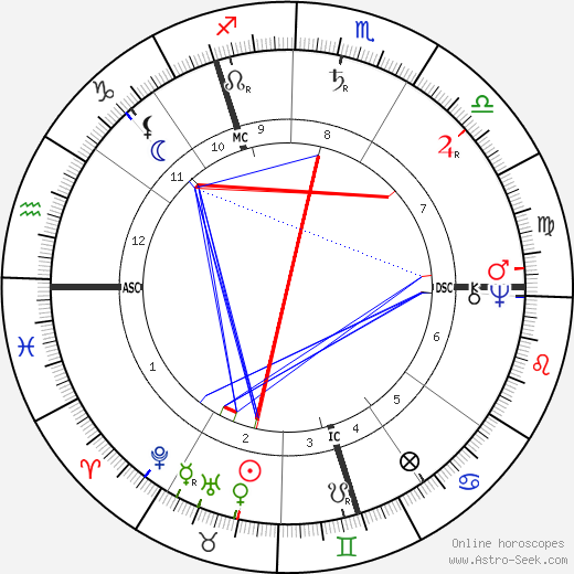 William Lilly birth chart, William Lilly astro natal horoscope, astrology