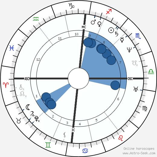Baruch Spinoza wikipedia, horoscope, astrology, instagram
