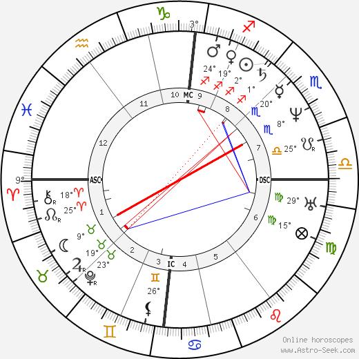 Baruch Spinoza birth chart, biography, wikipedia 2019, 2020