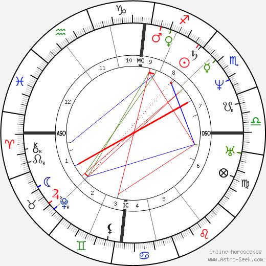Baruch Spinoza astro natal birth chart, Baruch Spinoza horoscope, astrology