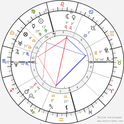 Louis XIV of France birth chart, biography, wikipedia 2019, 2020