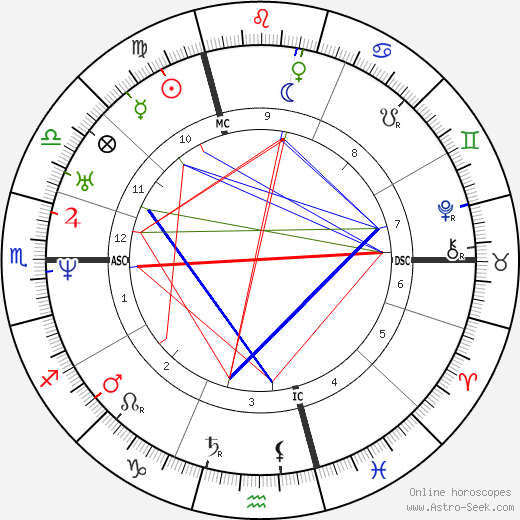 Louis XIV of France astro natal birth chart, Louis XIV of France horoscope, astrology