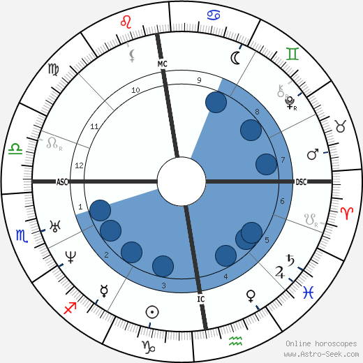 Isaac Newton horoscope, astrology, sign, zodiac, date of birth, instagram