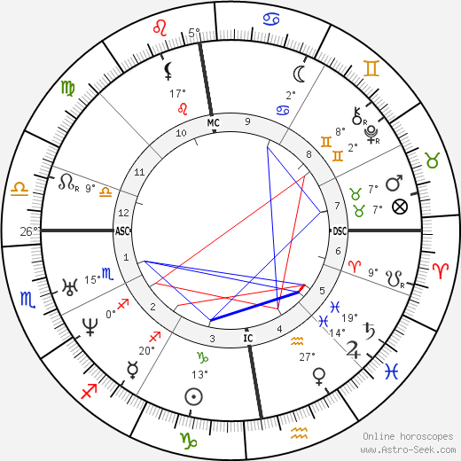 Isaac Newton birth chart, biography, wikipedia 2019, 2020