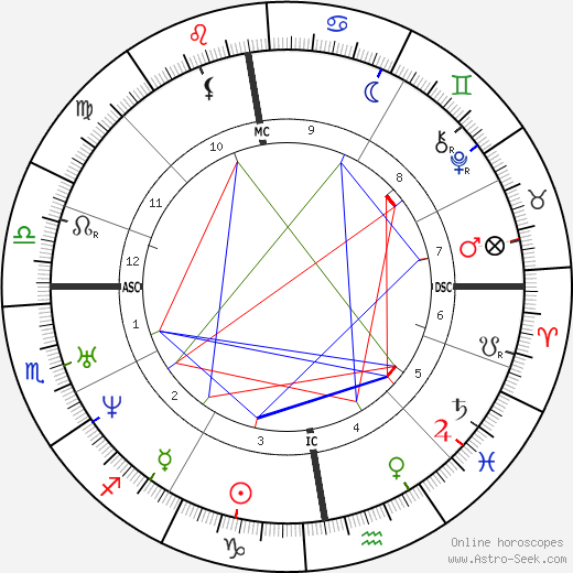 Isaac Newton astro natal birth chart, Isaac Newton horoscope, astrology