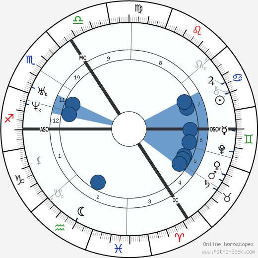 Gottfried Wilhelm Leibniz horoscope, astrology, sign, zodiac, date of birth, instagram