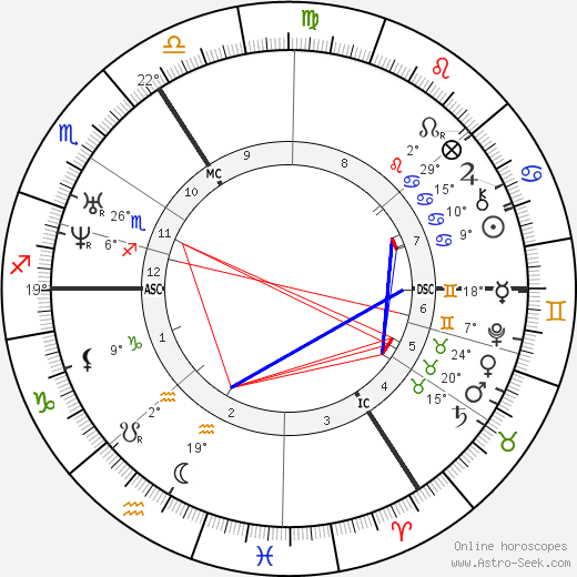 Gottfried Wilhelm Leibniz birth chart, biography, wikipedia 2019, 2020