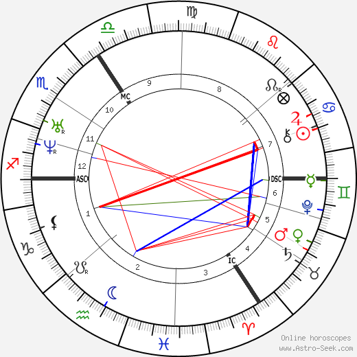Gottfried Wilhelm Leibniz astro natal birth chart, Gottfried Wilhelm Leibniz horoscope, astrology