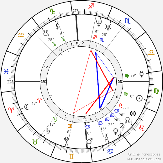 John Flamsteed birth chart, biography, wikipedia 2019, 2020