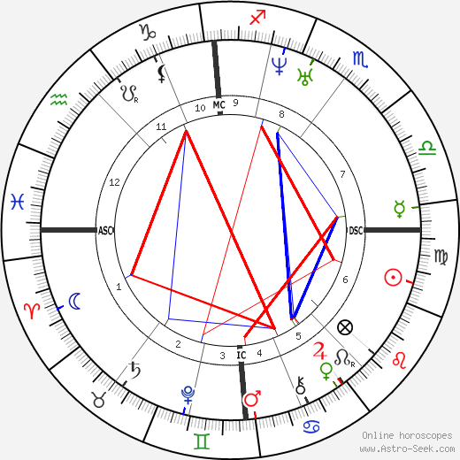 John Flamsteed astro natal birth chart, John Flamsteed horoscope, astrology
